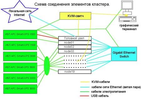 BIOSIM Cluster structure