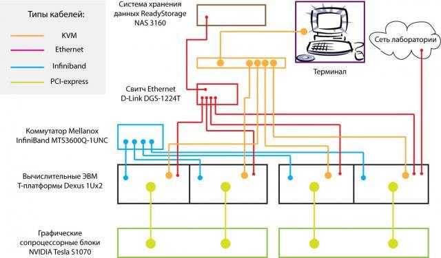GPUSIM scheme
