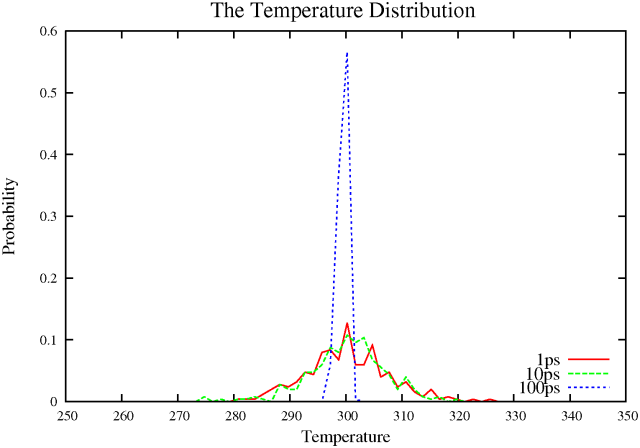 Berendsen thermostat histogram
