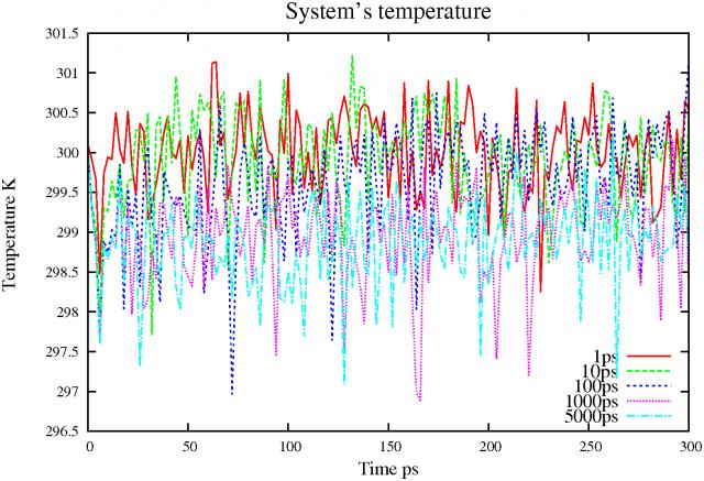 Berendsen thermostat init temp 300K