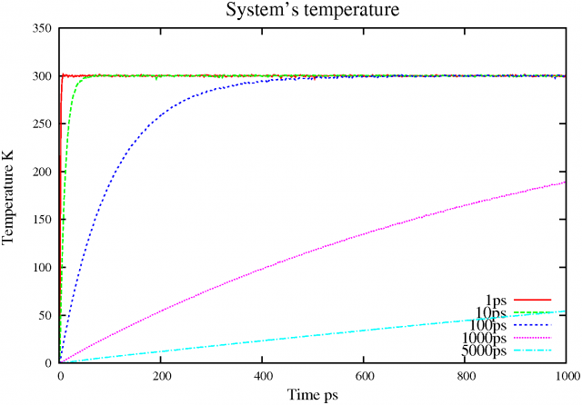 Berendsen thermostat init temp 0K 1ns
