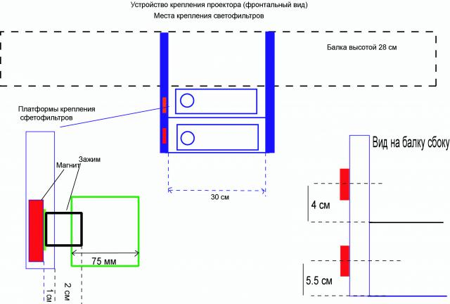 Scheme 2, projectors